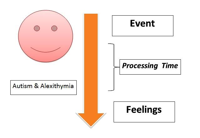 autism-and-alexithymia-image-2017