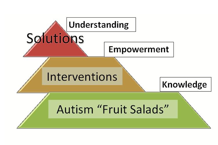 autism-pyramid-updated-2017